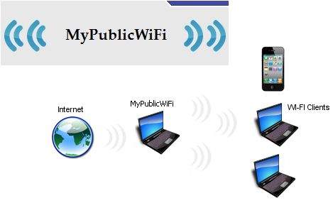 Download mypublicwifi 5. 1 (x64 & x32).